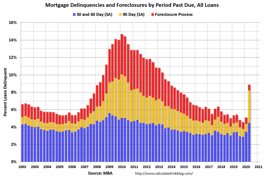 Visualization for Mortgage Delinquencies Spike in the Second Quarter of 2020