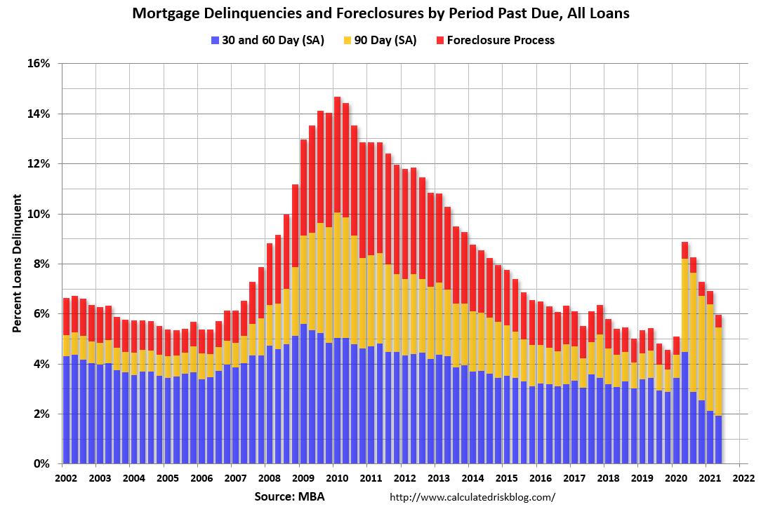 Visualization for Mortgage Delinquencies Decrease in the Second Quarter of 2021