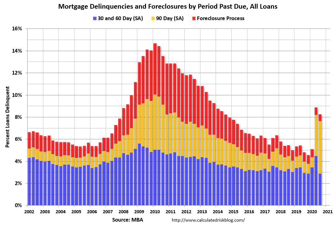 Visualization for Overall Mortgage Delinquencies Decrease in 3Q 2020; 90-Day Delinquency Segment Increased Sharply Due to Loans in Forbearance