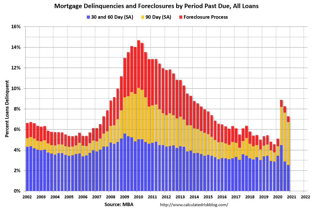 Visualization for Mortgage Delinquencies and Foreclosures by Period Past Due, 2002-2020