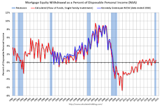 Visualization for Mortgage Equity Withdrawal Increased in Q2