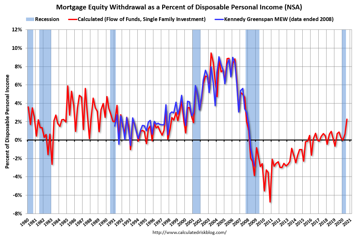 Visualization for Mortgage Equity Withdrawal Increased in Q3 2020