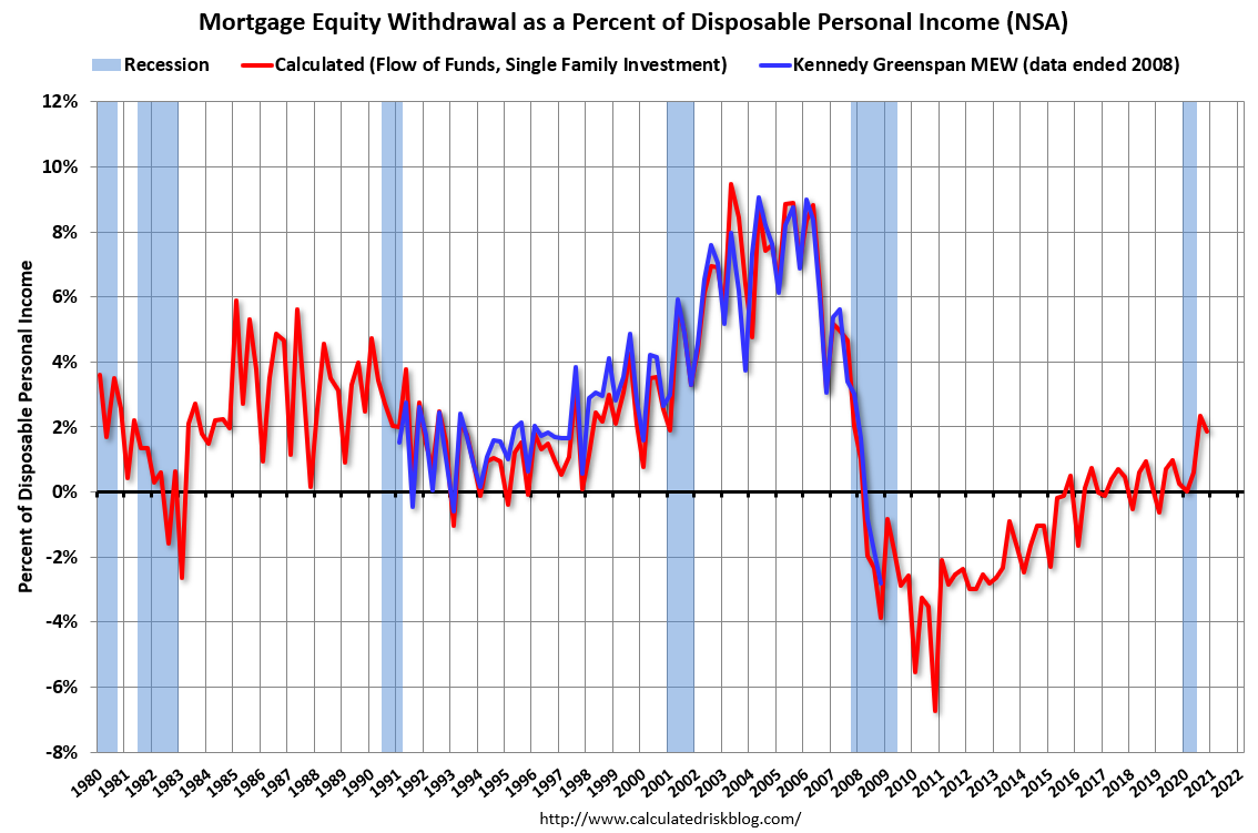 Visualization for Mortgage Equity Withdrawal as a Percent of Disposable Personal Income, 1980-Present