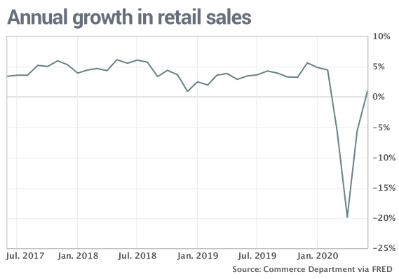 Visualization for Annual Growth in Retail Sales Since July 2017