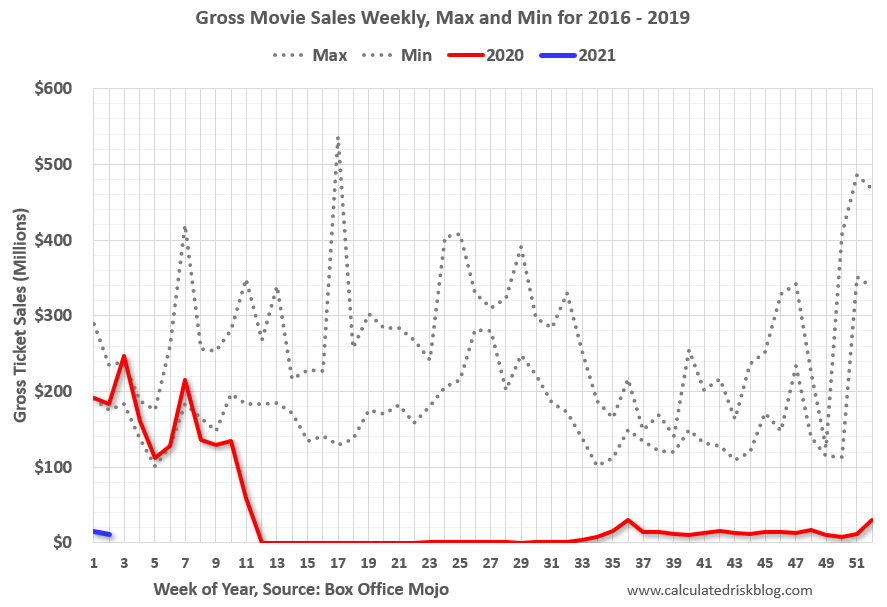 Visualization for Amid Rise in COVID-19 Cases, Weekly Gross Movie Ticket Sales Remain Low