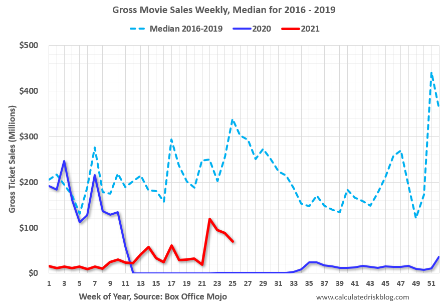 Visualization for Gross Movie Sales Weekly, 2020, 2021 and Median for 2016-19