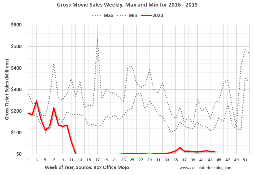 Visualization for Gross Weekly Movie Sales for 2020 Compared to Max and Min for 2016-19