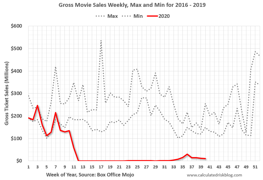 Visualization for Gross Weekly Movie Sales, Max & Min for 2016-19 vs. 2020