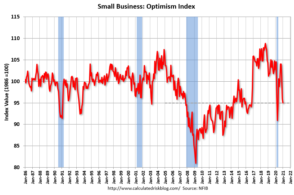 Visualization for Small Business Optimism Dips in January