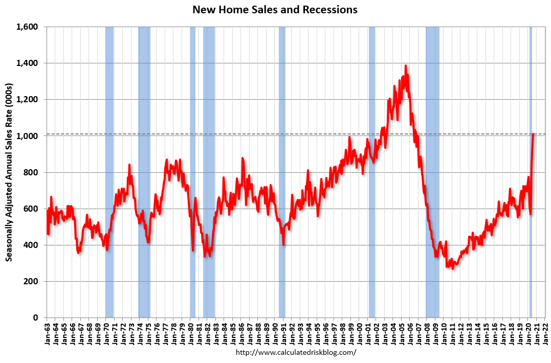 Visualization for New Home Sales increased to 1,011,000 Annual Rate in August