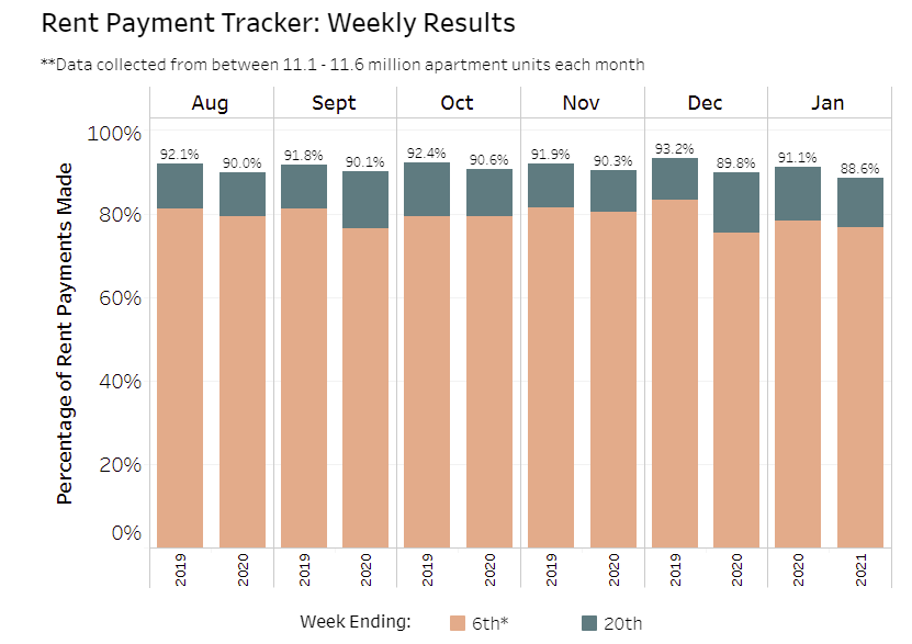 Visualization for Rent Payment Tracker Shows Households Paying Rent Decreased 2.5% YoY