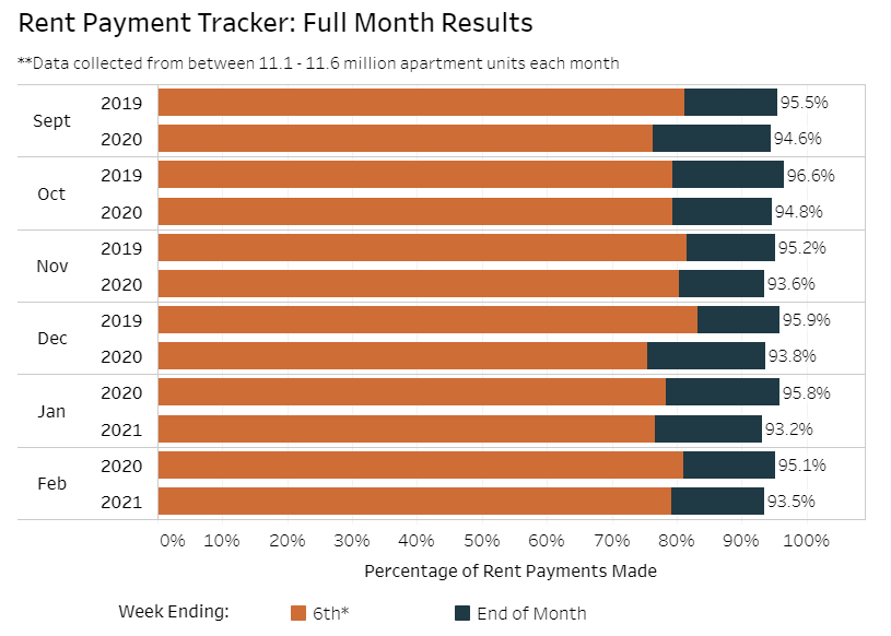 Visualization for Rent Payment Tracker by Month, Sept. to Feb., 2020 v. 2021