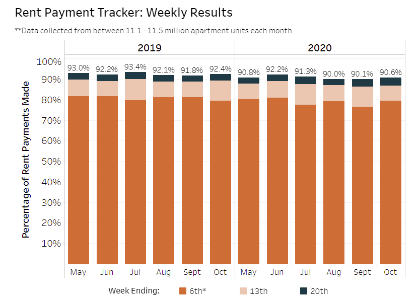 Visualization for Rent Payment Tracker Since May 2019