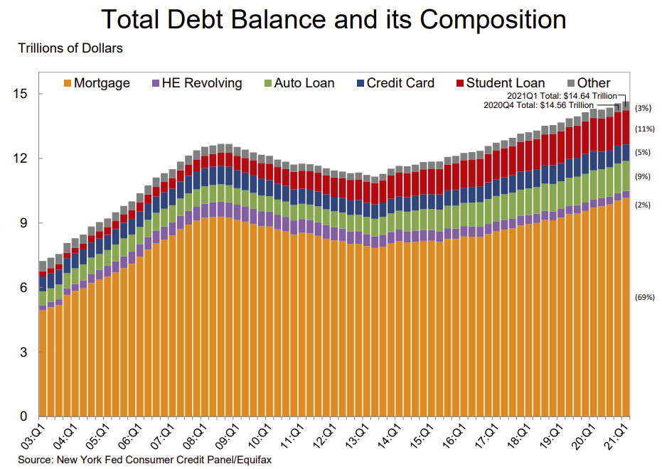 Visualization for U.S. Household Debt Increased in 1Q 2021