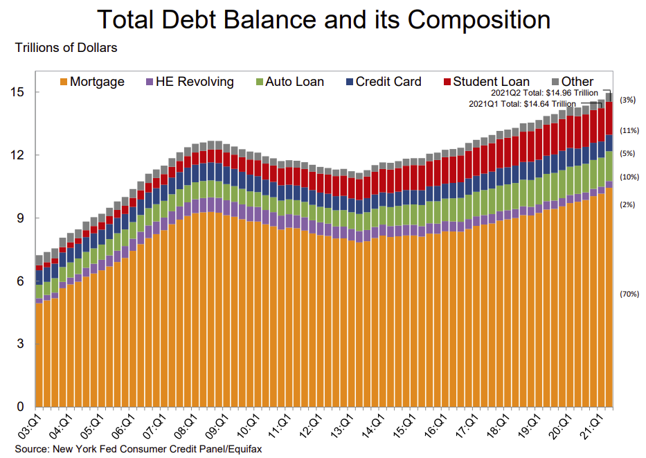 Visualization for Total Household Debt Increased in Q2 2021