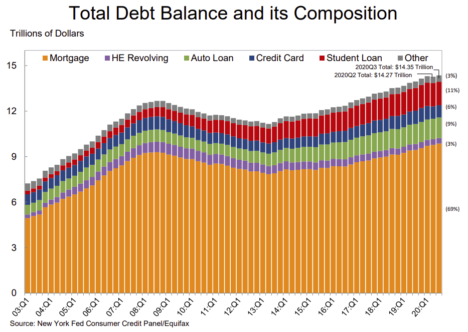 Visualization for Total Household Debt Increased in Q3 2020