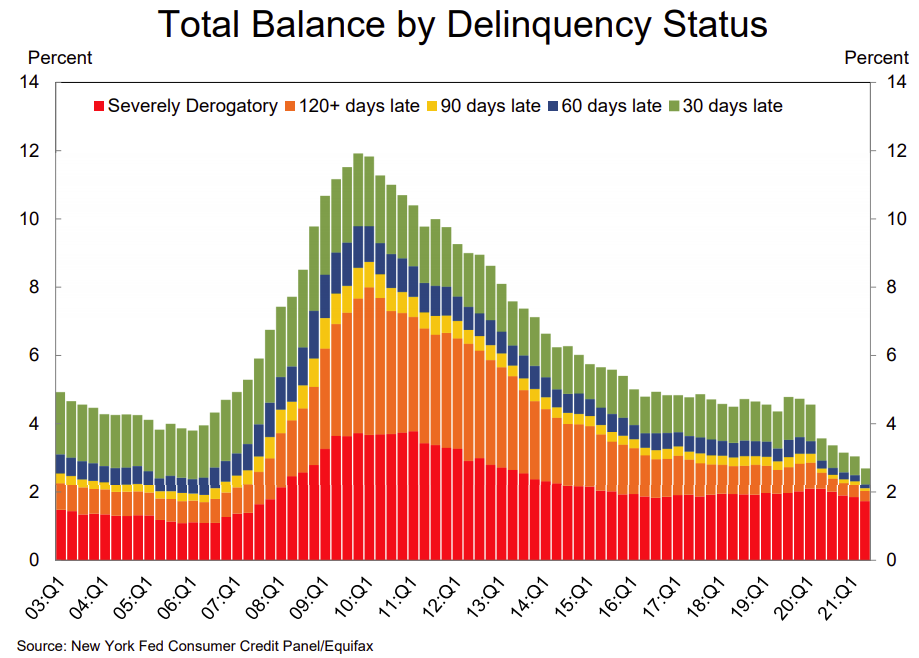 Visualization for Total U.S. Household Debt Balance by Delinquency Status