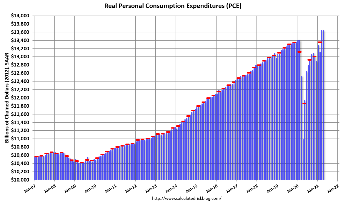 Visualization for Personal Spending Increased in April