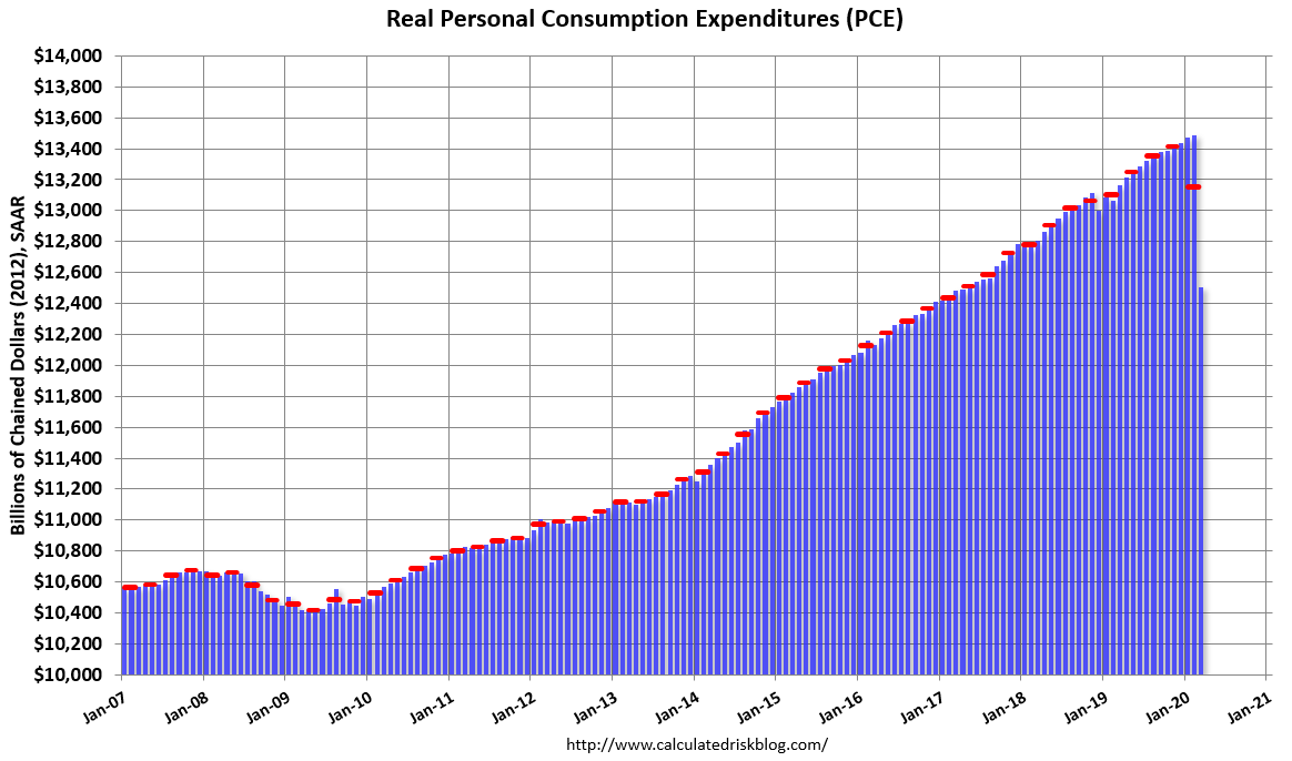 Visualization for Personal Spending Started Decline in March