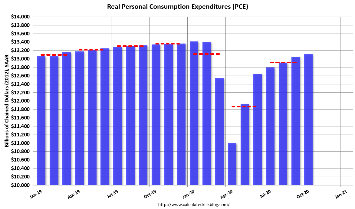 Visualization for Consumer Spending Increased Slightly in October