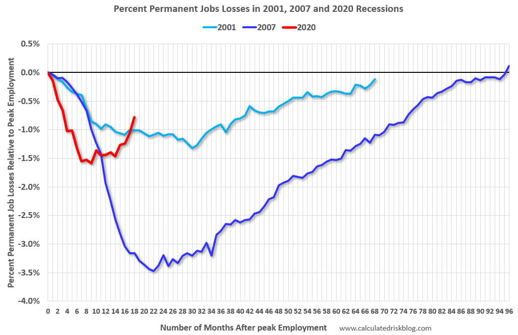 Visualization for Percent Permanent Job Losses in 2001, 2007 and 2020 Recessions