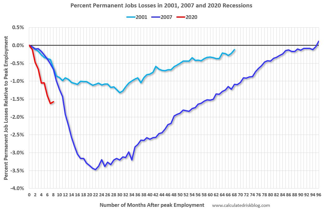 Visualization for Permanent Job Losses as Percent of the Pre-Recession Peak in Employment