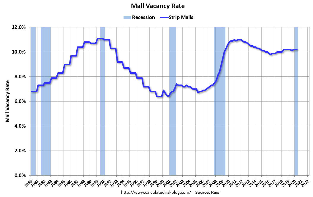Visualization for Mall Vacancy Rate Since 1980