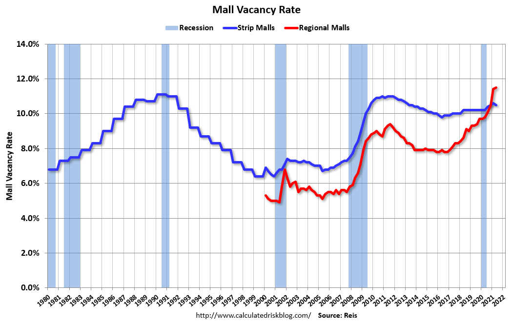 Visualization for Mall Vacancy Rates Increase in 2Q 2021 over Last Year