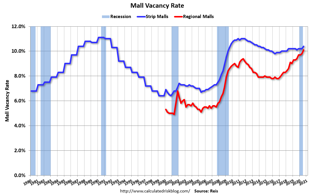 Visualization for Mall Vacancy Rate Climbs to Highest Level in Nearly 20 Years