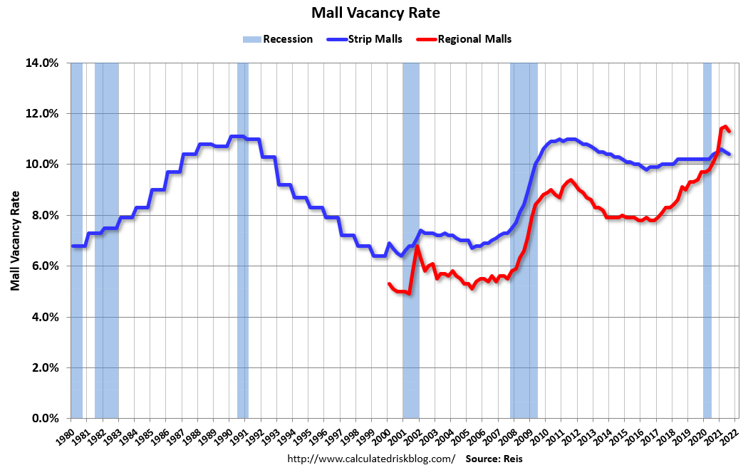 Visualization for Mall Vacancies Decreased In Q3 2021