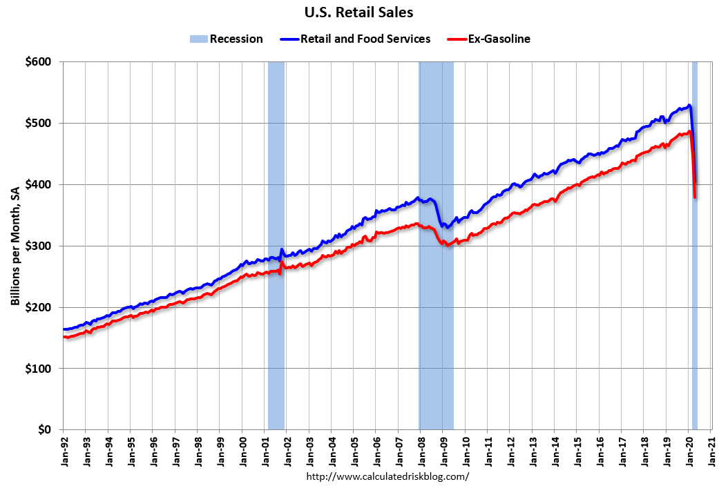 Visualization for U.S. Retail Sales Decline 16.4 Percent in April