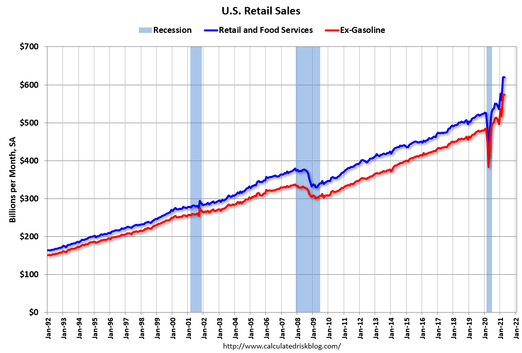 Visualization for Retail Sales Unchanged from March to April