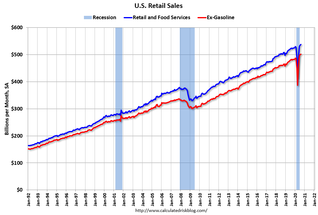 Visualization for Retail Sales Increased in August