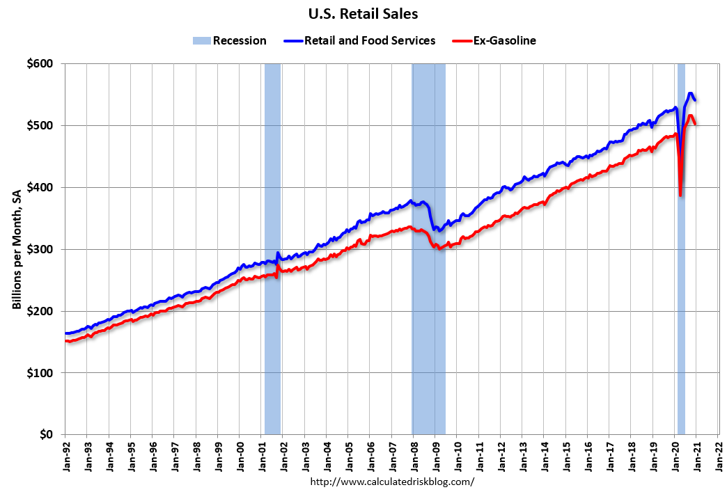 Visualization for Retail Sales Decreased in December