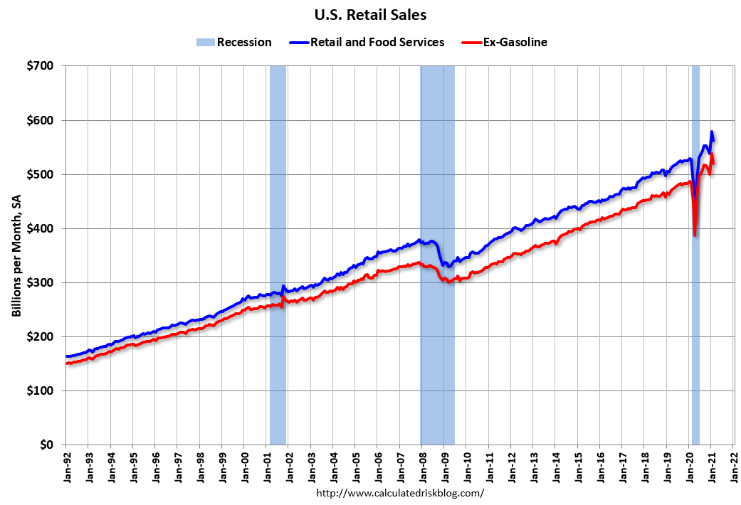 Visualization for U.S. Retail Sales Decreased 3 Percent in February