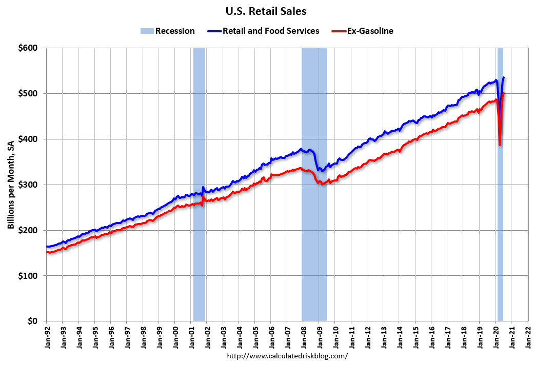 Visualization for Retail Sales up 1.2 Percent over June