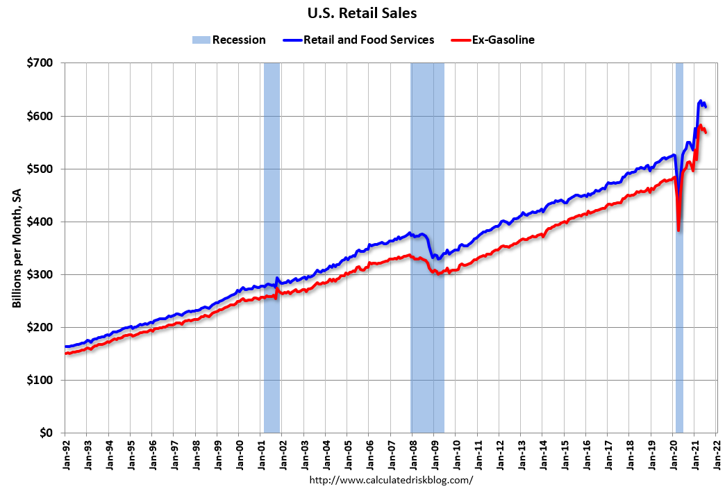 Visualization for July U.S. Retail Sales Decrease Slightly from June; Up 16 Percent from July 2020