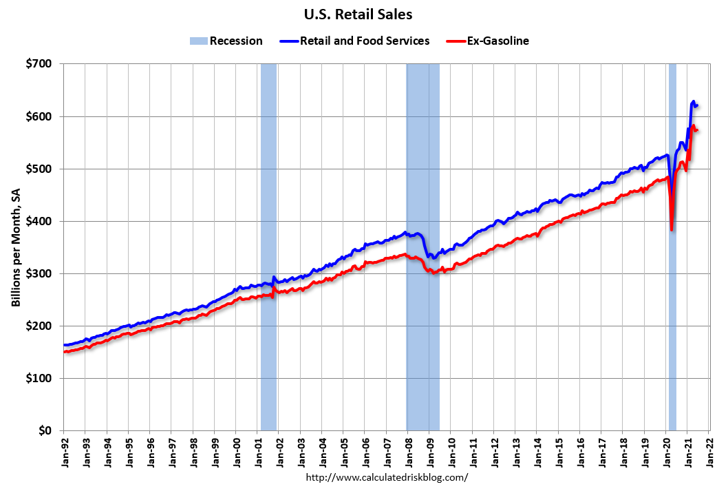 Visualization for Retail Sales Increased Slightly in June
