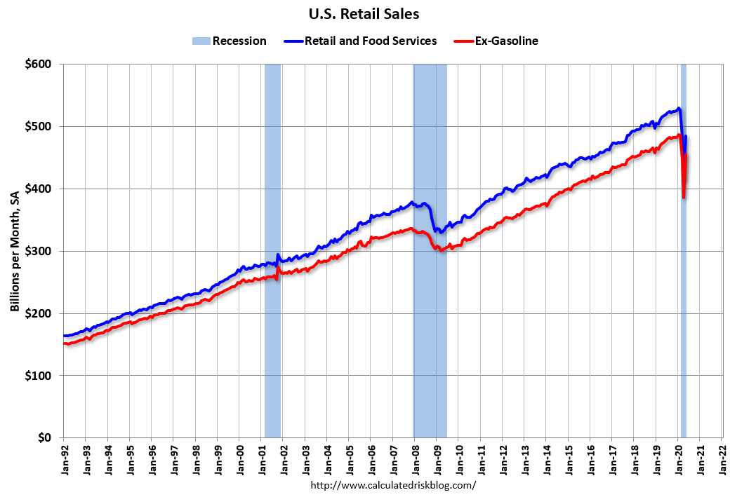 Visualization for May Retail Sales Increased Nearly 18 Percent
