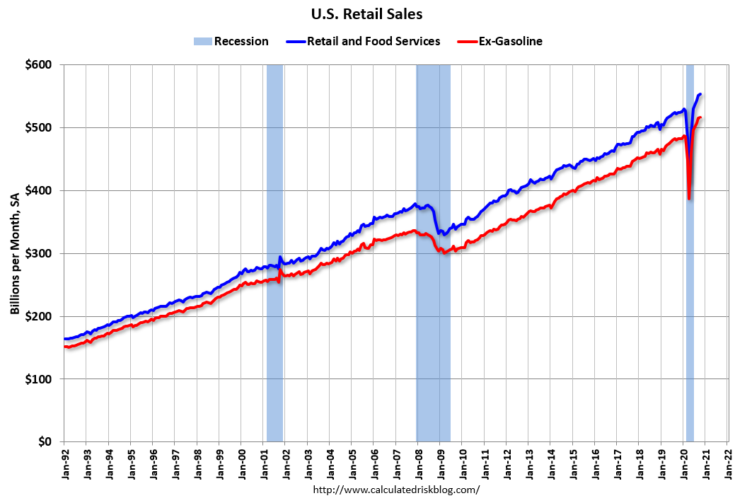 Visualization for Retail Sales Increased Slightly in October