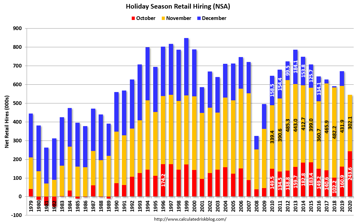 Visualization for Holiday Season Retail Hiring Since 1979