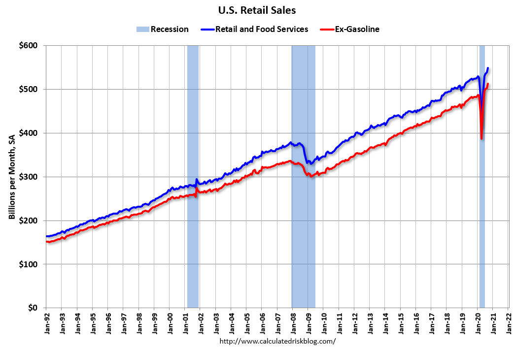 Visualization for U.S. Retail Sales Edged Up in September