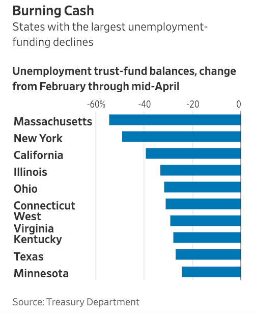 Visualization for States with the Largest Unemployment Funding Declines from February through Mid-April