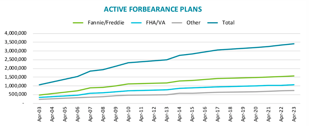 Visualization for ABI Chart of the Day via @Black_KnightInc: More Than 3.4 Million Homeowners Have Entered into COVID-19 Mortgage Forbearance Plans