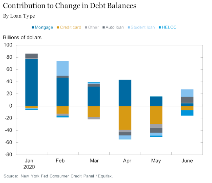 Visualization for Contribution to Change in Debt Balances by Loan Type Since January