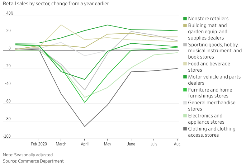 Visualization for Retail Sales by Sector, Change from a Year Earlier