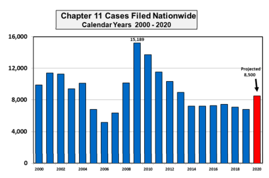 Visualization for 2020 Total Chapter 11 Cases on Pace to Be Nearly 25 Percent Higher Than Last Year