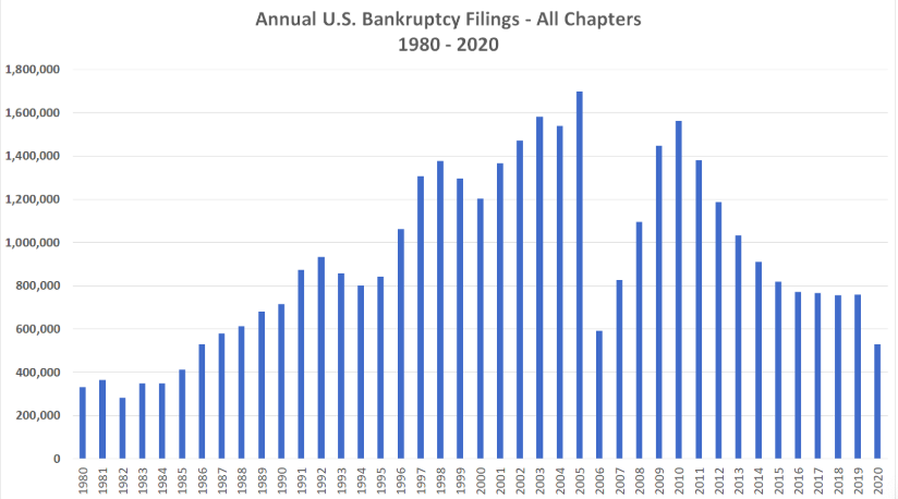 Visualization for Annual U.S. Total Bankruptcy Filings, 1980-2020