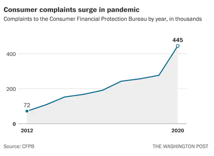 Visualization for Consumer Complaints to CFPB Surge During Pandemic