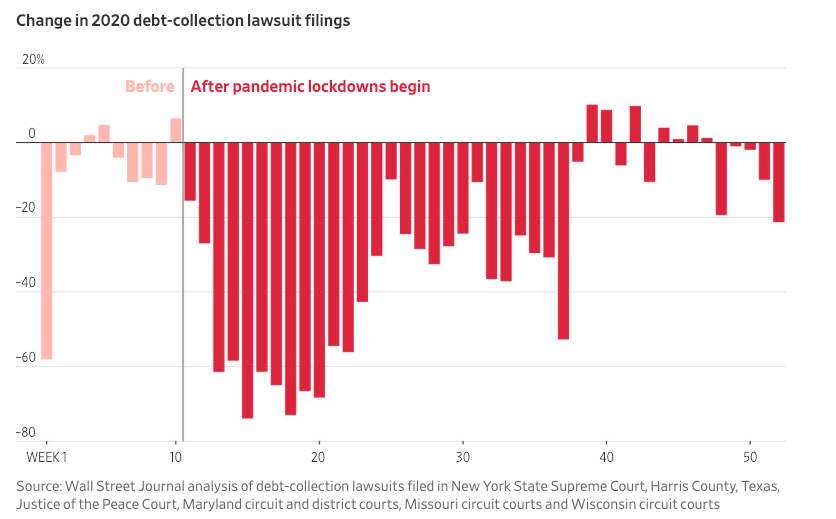 Visualization for Change in 2020 Debt-Collection Lawsuit Filings in Select Districts
